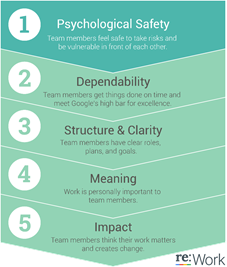 5 Keys to Google Teams